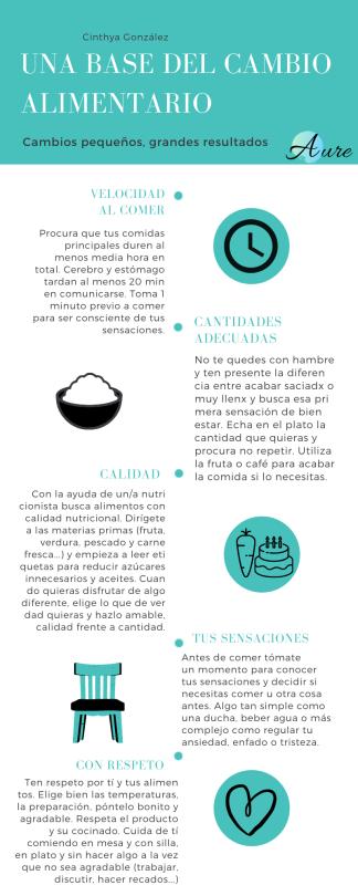LA BASE DEL CAMBIO ALIMENTARIO (1)